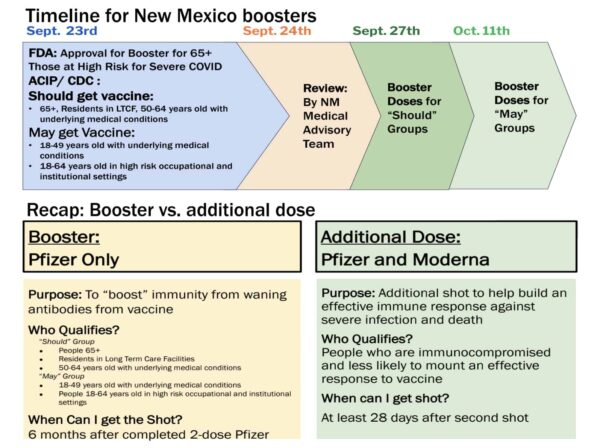 COVID booster timeline & booster vs additional dose
